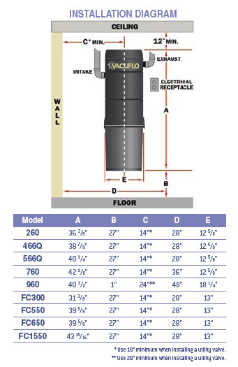 dublin central vacuums products power units vacuflo true cyclonic rh vacuumpros com HVAC Wiring Diagrams Residential Electrical Wiring Diagrams